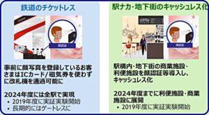 大阪メトロ顔認証入場導入