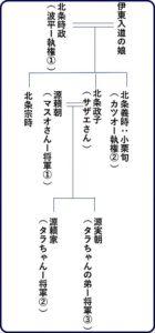 大河ドラマ2020あらすじ